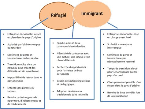 difference entre statut et reglement interieur diff 233 rences entre le r 233 fugi 233 et l immigrant enseigner aux 233 l 232 ves r 233 fugi 233 s en situation de
