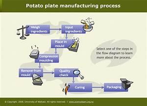 Potato Plate Manufacturing Process  U2014 Science Learning Hub