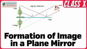Formation Of Image In A Plane Mirror - Physics