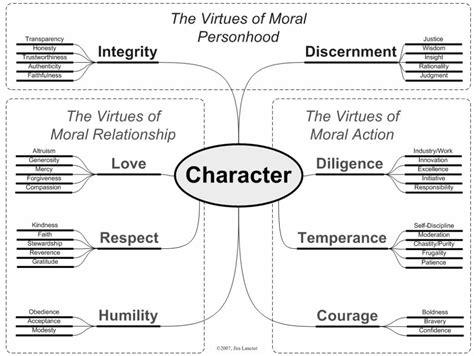 Jim Lanctots Virtue Continuum Quintessential Education