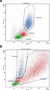 Gating Of Leukocyte Subpopulations By Flow Cytometry  Forward Versus