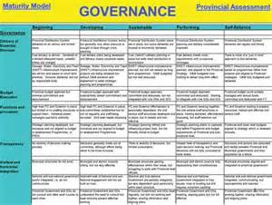 Governance Maturity Model