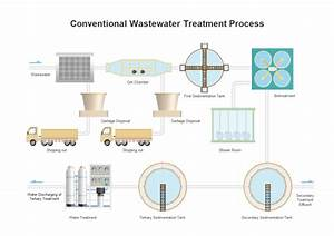 Wastewater Treatment P U0026id