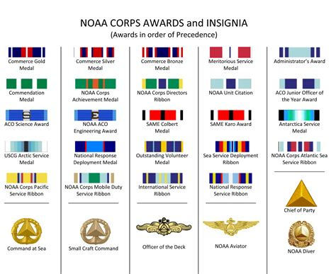 Awards And Decorations Abbreviations by Heraldry Office Of Marine And Aviation Operations