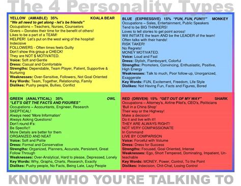 Myers Briggs Personality Test Printable