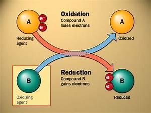 Chem  Redox