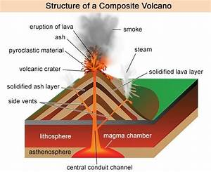 A Comprehensive Guide to Composite Volcanoes