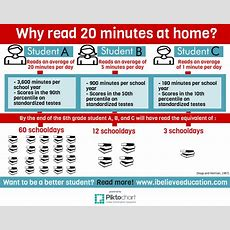 The Impact Of Skipping Reading At Homeibelieveeducation