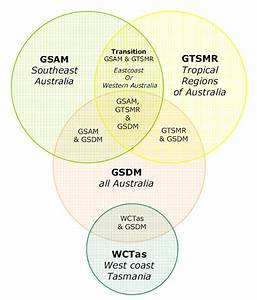 Weather Vs Climate Venn Diagram