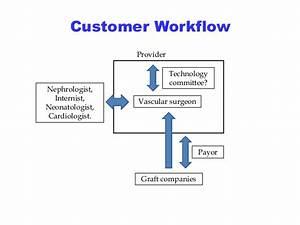 Customer Workflow Technology Committee  Vascular