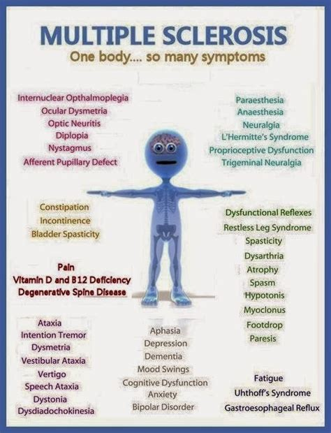 So Many Symptoms Here  Ms Multiple Sclerosis. Time Management Strategies For Work. New York Mortgage Broker Label Sticker Printer. Bachelors Of Science In Education. Dallas Marketing Services Td Student Checking. Yoga Weight Loss Retreat Brazilian Labor Laws. Dental Schools Houston Texas. Unified Communications Services. Outsourced Software Development Company