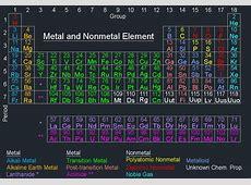 Metal Or Nonmetal Periodic Table Design Templates