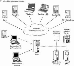 Lan Flow Chart Mobile Device Management Chapter 16 Mobile Information