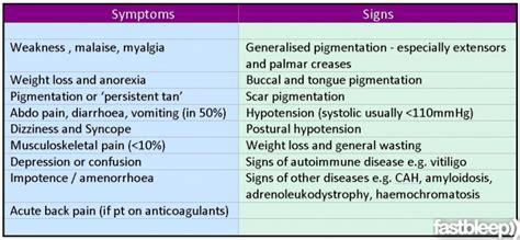 addisons disease case study physiopedia