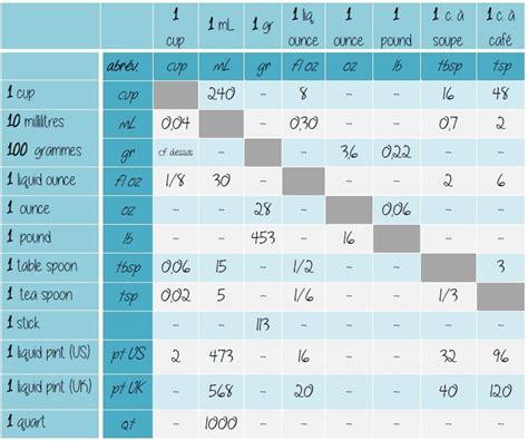 convertisseur de mesure cuisine gramme en tasse gramme cup ounce 2 tableaux d 39 équivalence pour