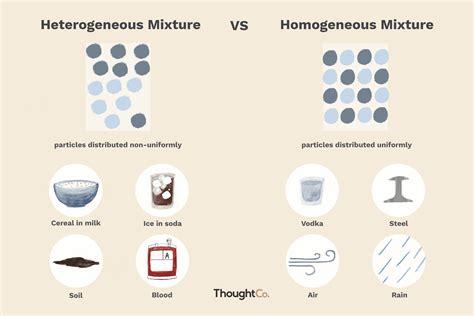 la diferencia entre mezclas heterogeneas  homogeneas