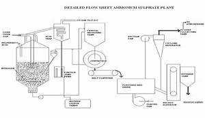 Engineers Guide  Ammonium Sulphate Prodution From Coke