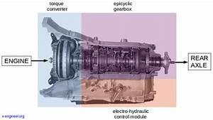 How A Torque Converter Works  U2013 X
