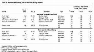 Distance And Near Visual Acuity Contrast Sensitivity And