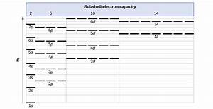 6 4  Electronic Structure Of Atoms  Electron