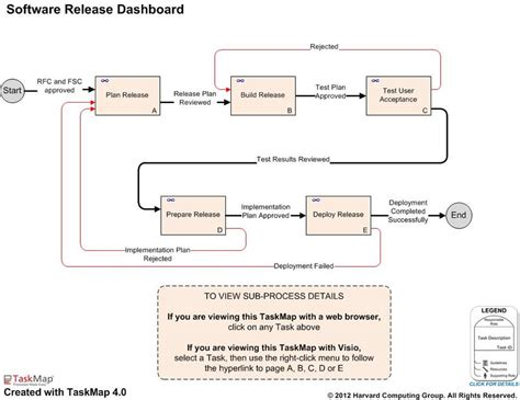 itil software release process management  practice maps