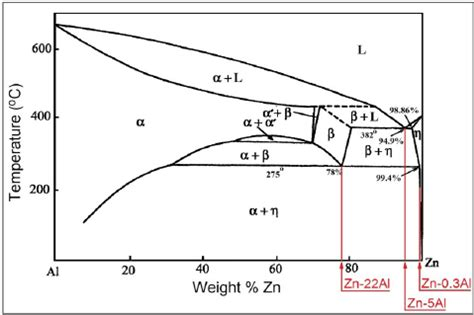 Sd Phase Diagram by Binary Zn Al Phase Diagram 27 Scientific Diagram