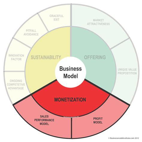 business model business model design archives business model u