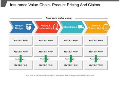 insurance  chain product pricing  claims