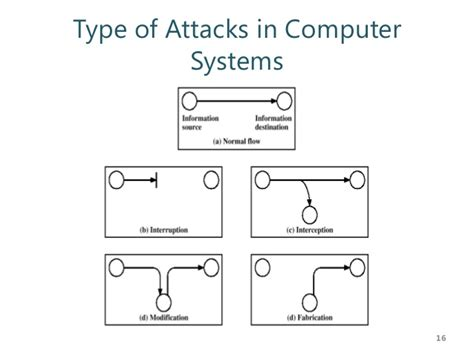 Data Modification Attacks by Data Network Security