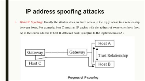 Ip Address And Domain Name