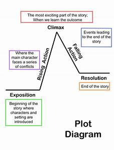 Plot Diagram -  U0026quot Before We Were Free U0026quot