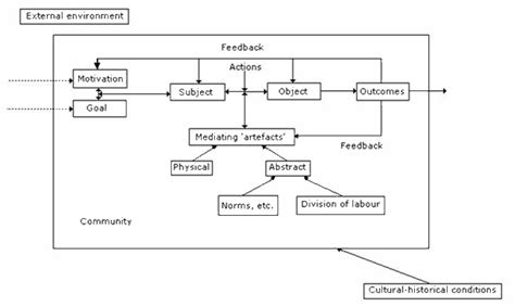theoretical framework sle research paper dental