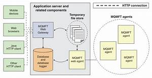 How The Web Gateway Fits Into Your Websphere Mq Managed