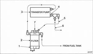 Series 60 Fuel Filter And Water Separator Installation
