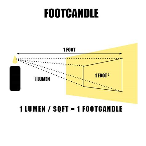 Define Light Footed by How To Measure Light In Foot Candles Lumens And