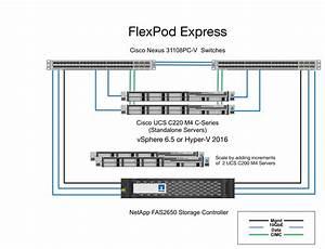 Flexpod Express  The Vsphere 6 5 Versus Hyper