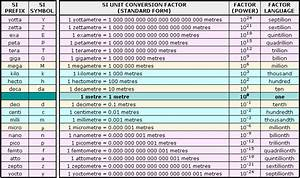 Si Unit Conversion Factor