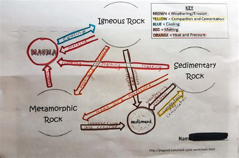 Diagram Of Rock by Lesson Day 2 How Do Rocks Form Betterlesson