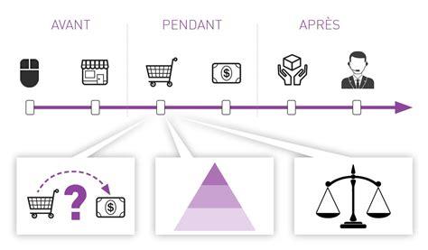 les etapes de la vente en magasin d 233 finir et optimiser votre parcours client kestio