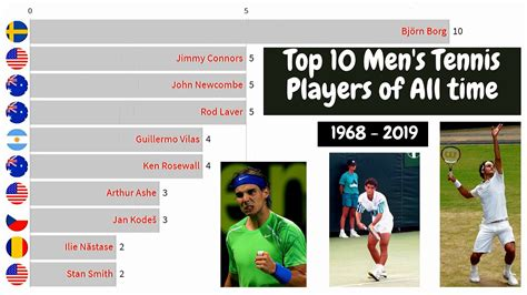 Top 10 Men's Tennis Players of all Time with Most Grand ...