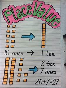 Tens Ones Anchor Chart Math Place Value Pinterest