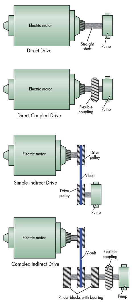 whats  difference  direct  indirect drives  hydraulic pumps machine design