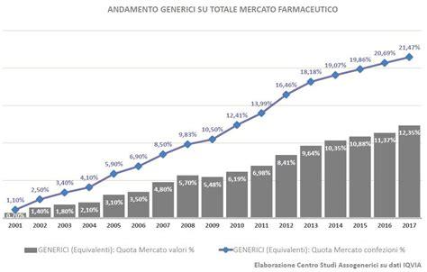 farmaci dispensati dal ssn assogenerici ormai 232 patent il 75 dei medicinali