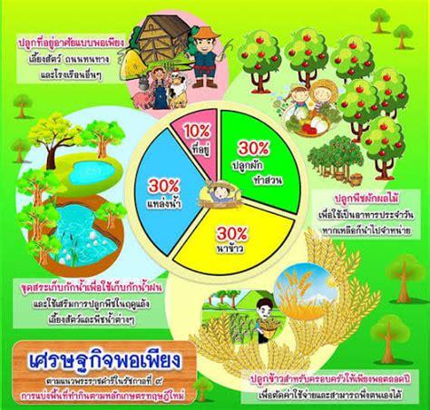 โครงการ 1 ตำบล 1 กลุ่มเกษตรทฤษฎีใหม่ จังหวัดพิษณุโลก - สำนักงานเกษตรอำเภอบางกระทุ่ม