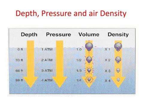 pressure volume density relationship beach cities