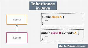 Java Inheritance For Beginners Explained With Examples
