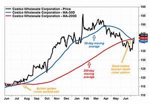 Costco S Stock Battles A Death Cross Pattern Marketwatch