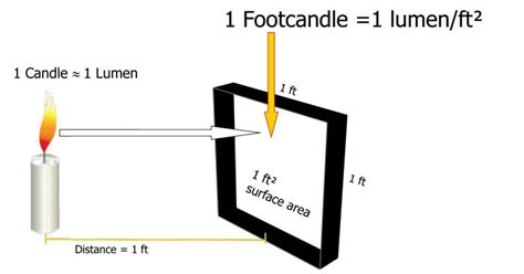 Define Light Footed by Led Lighting What Is A Foot Candle How Is It Measured