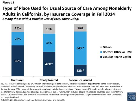 Coverage Expansions And The Remaining Uninsured