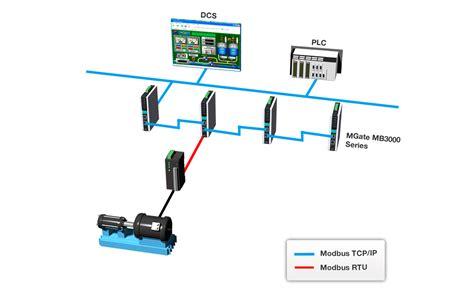 Modbus Protocol Gateway Moxa